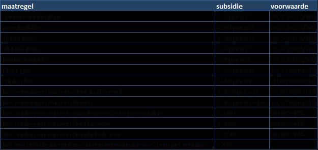 voorwaarden-subsidie